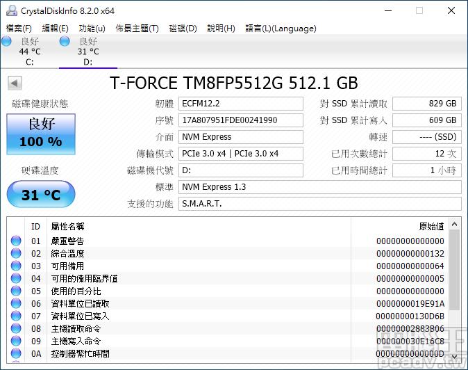 ▲ Cardea II M.2 PCIe SSD 512GB 於 Windows 10 桌面待機溫度約為 31℃(室溫 25℃),韌體版本則小幅更新至 ECFM12.2 版。
