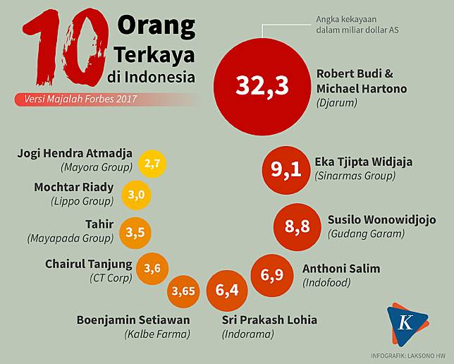 Majalah Forbes Rilis, Inilah Daftar 10 Orang Terkaya di Indonesia ... LINE Today 10 Orang Terkaya Indonesia Versi Forbes 2017 (KOMPAS.com). Amnesti pajak memberi kesempatan bagi para taipan dalam negeri untuk mengakui ...