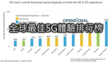 全球5G用戶體驗評比台灣躍居第4名!