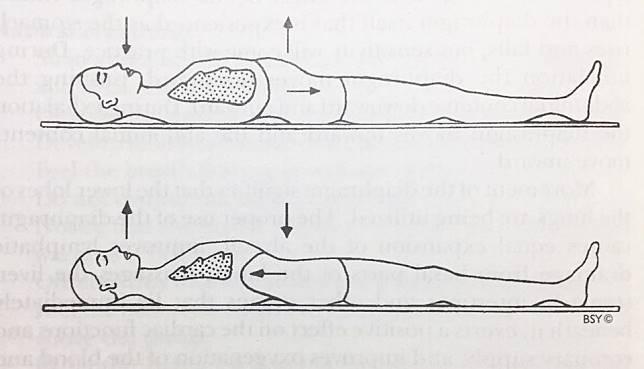 練習腹式呼吸法時,可先採取一個放鬆的姿勢,當吸氣時,腹部慢慢鼓起;呼氣時,腹部慢慢下沉。(網上圖片)