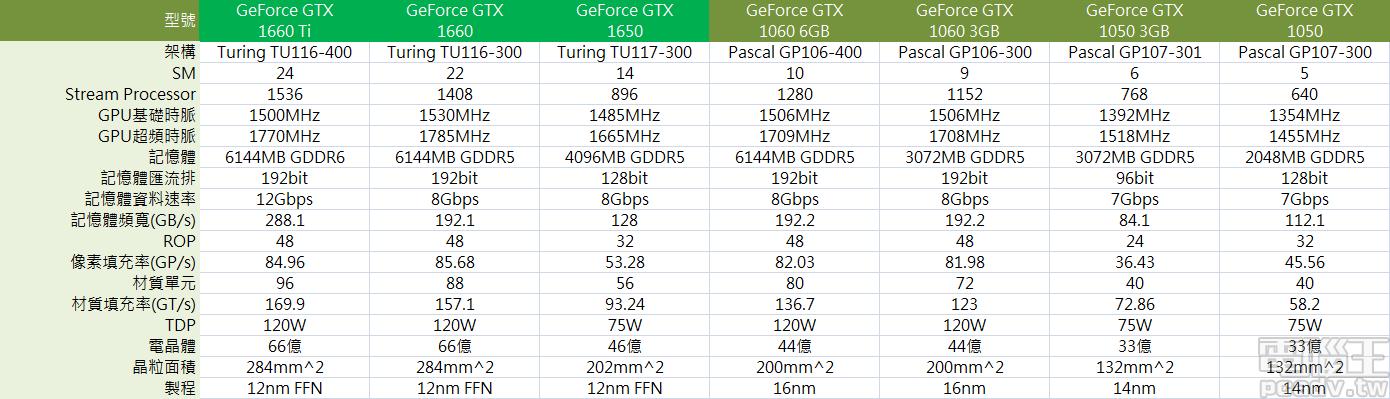 NVIDIA Turing 架構世代不包含 RT 核心與 Tensor 核心的<a href=