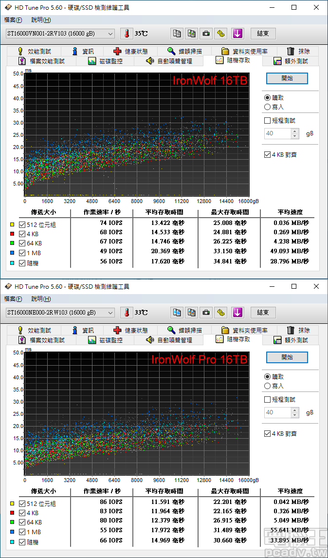 ▲ HD Tune Pro 隨機讀取測試,IronWolf Pro 16TB 於多種傳輸大小組合,表現超過 IronWolf 16TB 10IOPS 以上。