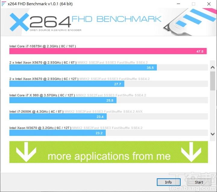 使用 X264 FHD Benchmark 進行 CPU 影音轉檔測試,Intel Core i7-10875H 獲得每秒 48.1fps 的處理能力。