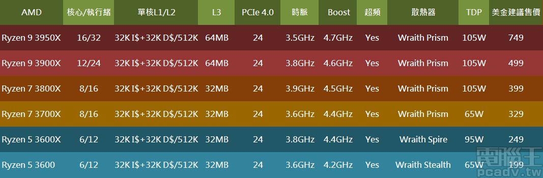 ▲ AMD 第三代 Ryzen 桌上型處理器系列型號與規格對照表。