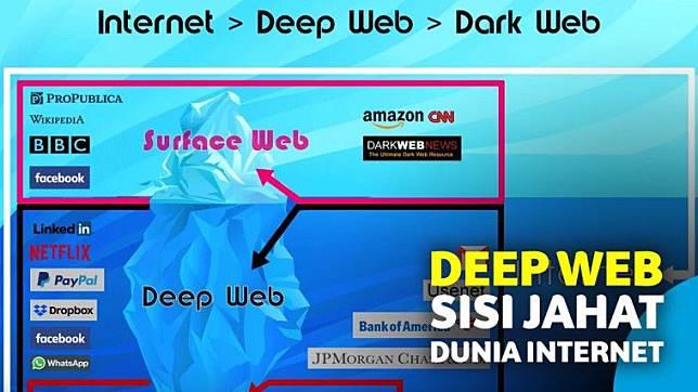 10 Fakta Deep Web, Sisi Dunia Internet yang Terselubung