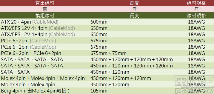 ROG Thor 850P 線材長度以及規格一覽表