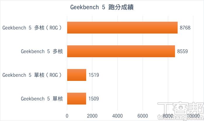 Geekbench 5 跑分成績,ROG 極速模式跟 Windows 效能模式的差異並不大。