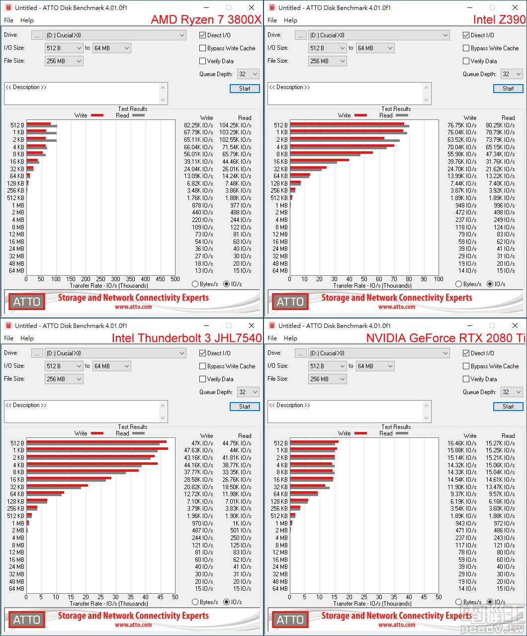 將 ATTO Disk B enchmark 切換至 IO/s 頁面,此處則以 AMD 處理器較具優勢,讀取甚至可以超過 100IO/s。(點圖放大)