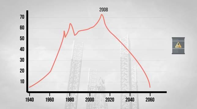 Produksi minyak telah mencapai puncaknya tahun 2008, lalu pada tahun berapa lagi produksi minyak akan mencapai puncaknya? Atau tidak pernah lagi?