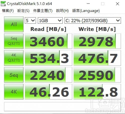 以 CrystalDiskMark 測試下,於循序讀取測得約 3,460MB/s,寫入約為 2,978 MB/s。