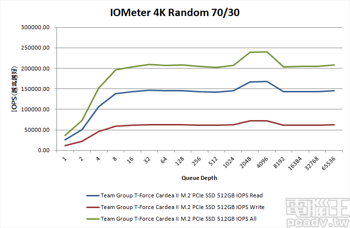 ▲ Cardea II M.2 PCIe SSD 512GB 於佇列深度 8 之後,4K 隨機讀寫 70%/30% 表現達高原區,效能約為 200000IOPS 以上,並於深度 2048、4096 有個突增,約達 240000IOPS,這情形也可在 MP34 1TB 測試當中見到。