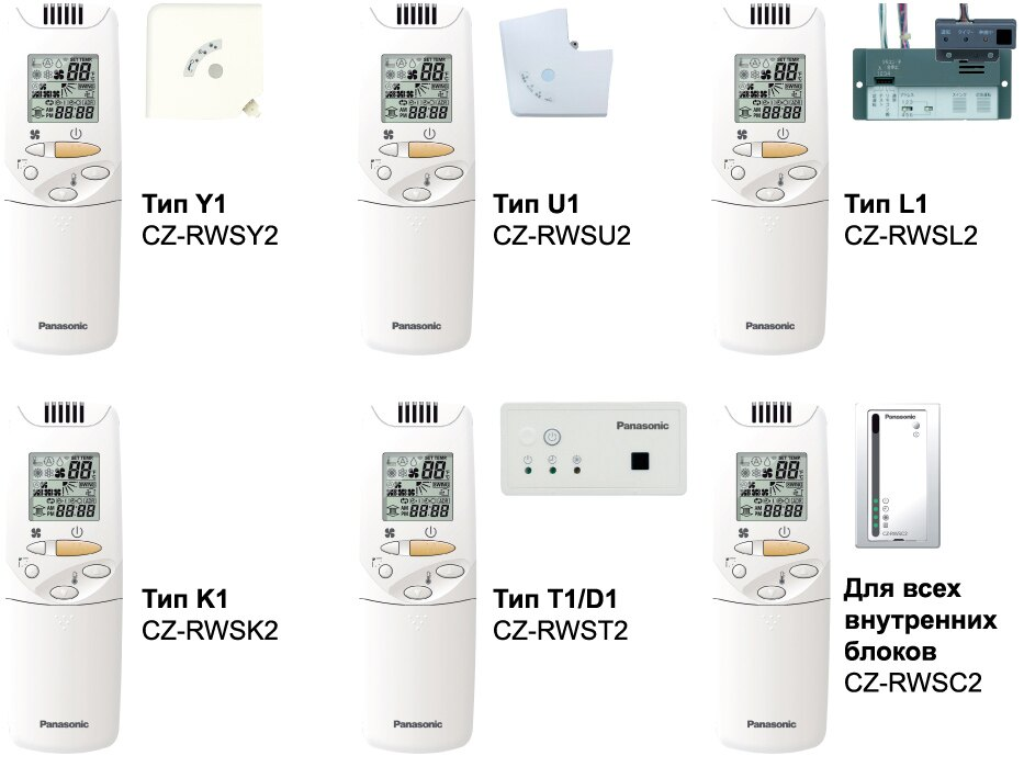 Panasoni 國際牌 無線控制器 (通用型) CZ-RWSC2