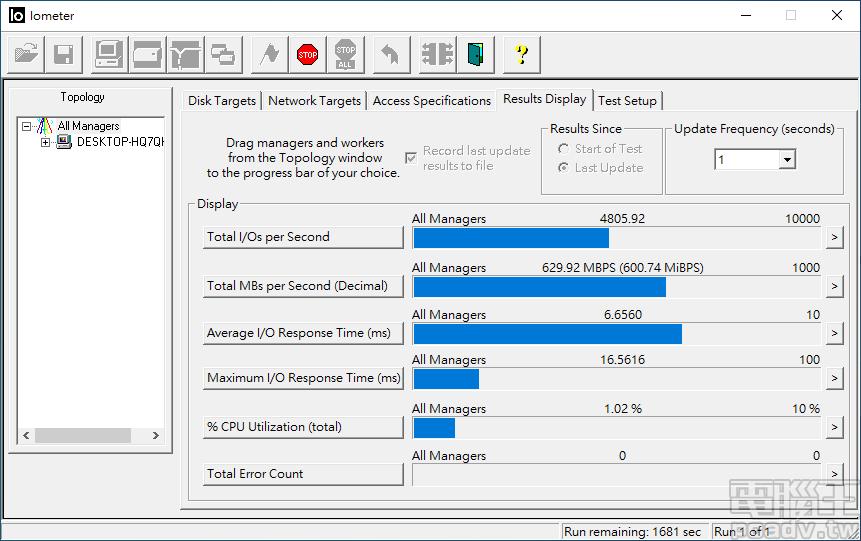 ▲ 沒有檔案系統的轉換,IOMeter 量測到 Cardea II M.2 PCIe SSD 512GB TLC 真實寫入速度約為 630MB/s。