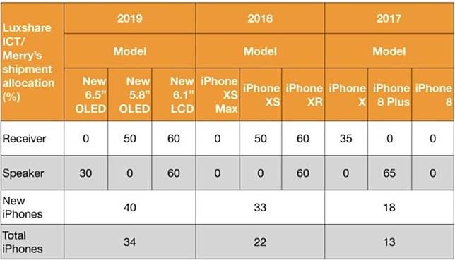 Iphone 2019 Maintain Screen Size Same Iphone 2018 Img 1