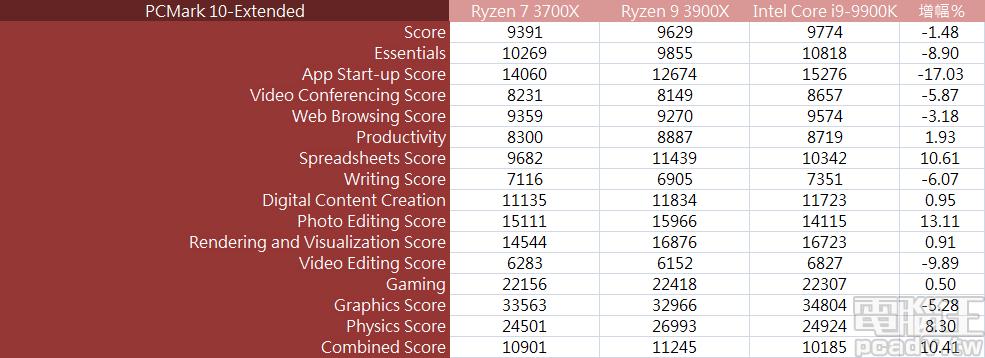 ▲ Ryzen 7 3700X、Ryzen 9 3900X、Core i9-9900K 3 款處理器平台於 PCMark 10 表現相近,表示使用者在日常應用當中,其實感受不到差異性。