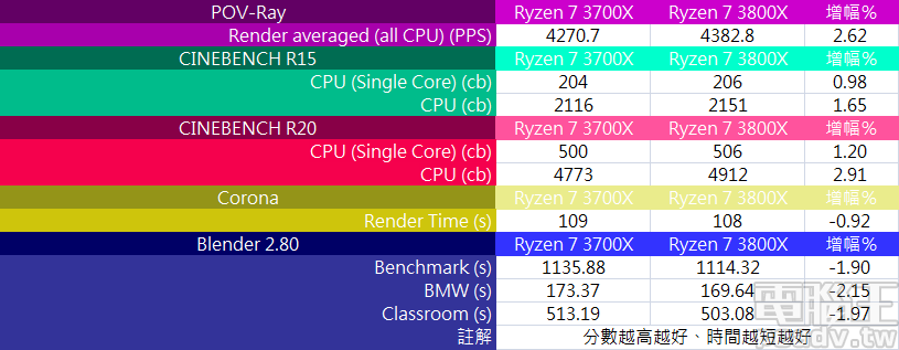 ▲ Ryzen 7 3800X 於 3D 畫面渲染普遍有不錯的優勢,POV-Ray 獲得 4382.8PPS,效能提升約 2.62%,Blender 則於近期更新至 2.80 版,各個測試場景渲染時間均有明顯下降。