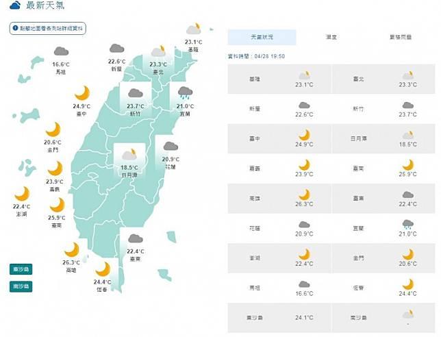 週三暖熱僅東半部偶雨!西半部日夜溫差大注意保暖
