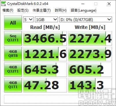 ▲ Cardea II M.2 PCIe SSD 512GB 於 CrystalDiskMark 繳出高於宣傳值的成績,循序讀取和寫入分別超過 3460MB/s 和 2270MB/s。