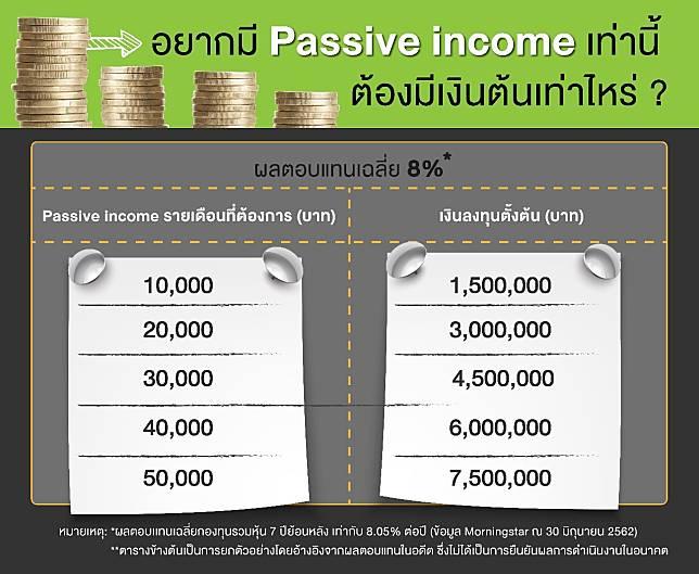 อยากมี Passive Income