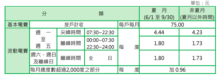 住商型簡易時間電價(三段式)