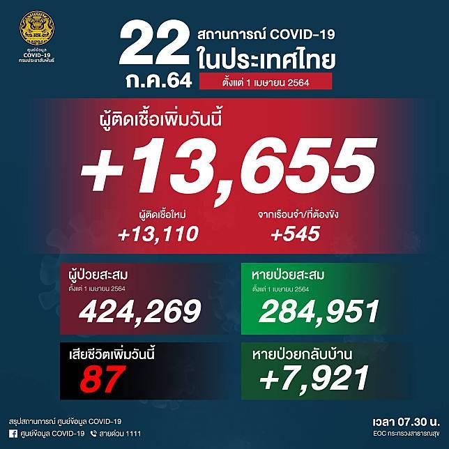 ยอดผู้ติดเชื้อโควิด-19 วันพฤหัสบดีที่ 22 กรกฎาคม 2564 รวม 13,655 ราย เสียชีวิตเพิ่ม 87 ราย