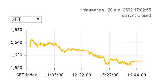 หุ้นไทยปิดร่วง 11.69 จุด มูลค่าซื้อขาย 5.6 หมื่นล้านบาท