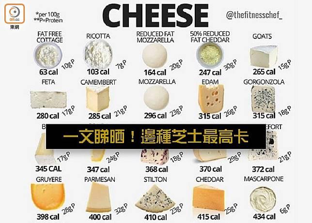 雖然都是芝士,但相同分量的Mascarpone與Fat Free Cottage的卡路里含量卻相差將近7倍。(互聯網)