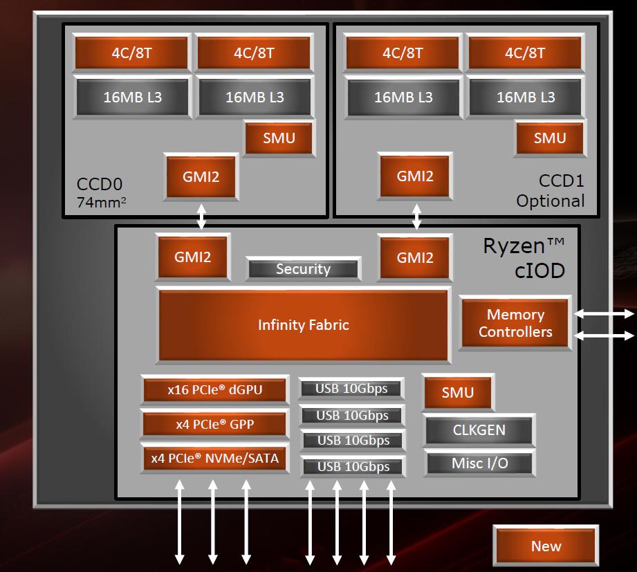 ▲ AMD 第三代 Ryzen 桌上型處理器系列,AM4 腳位封裝內部各晶粒的功能方塊圖。