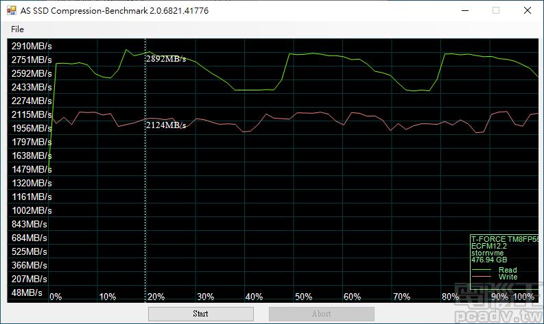 ▲ Cardea II M.2 PCIe SSD 採用的 PS5012-E12 控制器傳輸速度不受資料可壓縮度影響,512GB 容量仍有該控制器的起伏曲線。