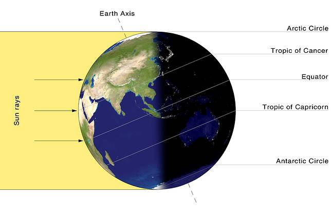 Ilustrasi solstis musim panas.