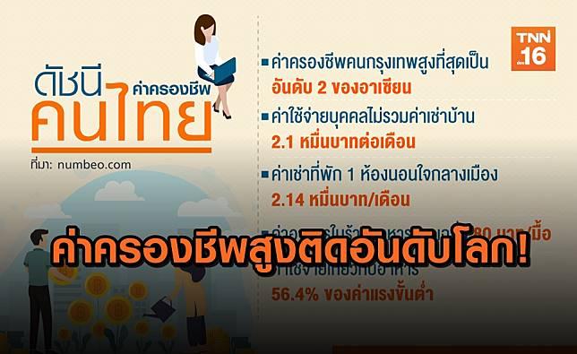 ค่าครองชีพคนไทยสูงสวนทางรายได้!