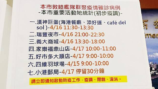 快訊/敦睦艦隊確診病例 高雄七處足跡熱點公布