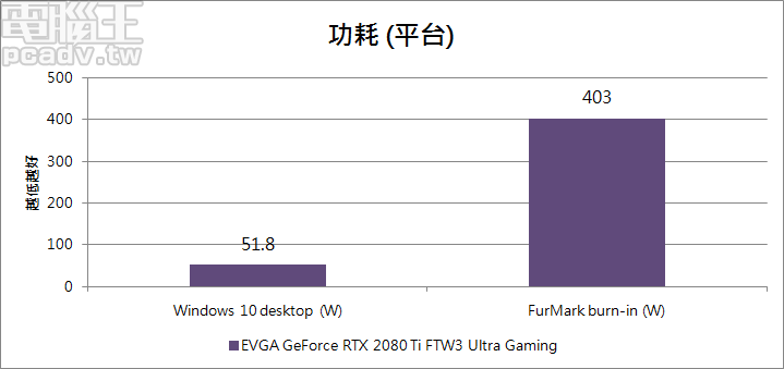 GeForce RTX 2080 Ti FTW3 Ultra Gaming Power Limit 為 300W,平台燒機耗電量可達 403W