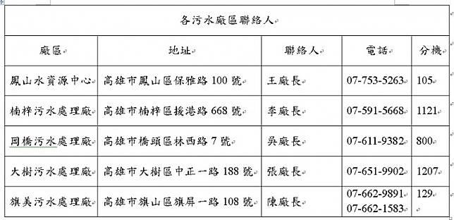 高雄、台南今起夜間減壓供水 停供行政機關及國營事業非必要用水