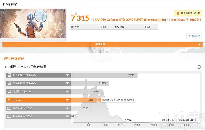 在 3DMark Time Spy 測試模式下,是模擬 DirectX 12 遊戲環境的測試條件,獲得 7,315 分的表現。