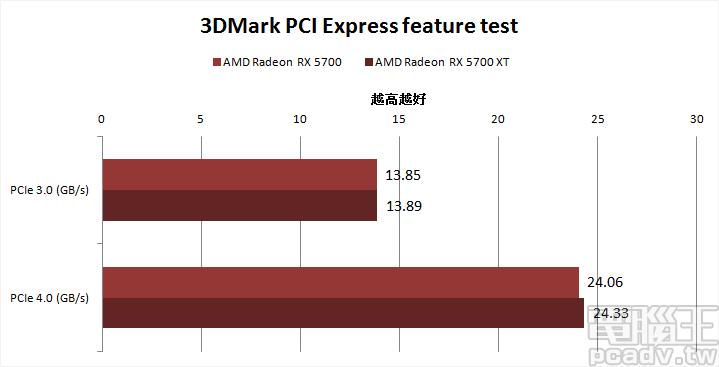 ▲ Radeon RX 5700 和 Radeon RX 5700 XT 導入 PCIe 4.0 標準,雖然頻寬測試並非 PCIe 3.0 的 2 倍,卻也提升 73%~74%以上。