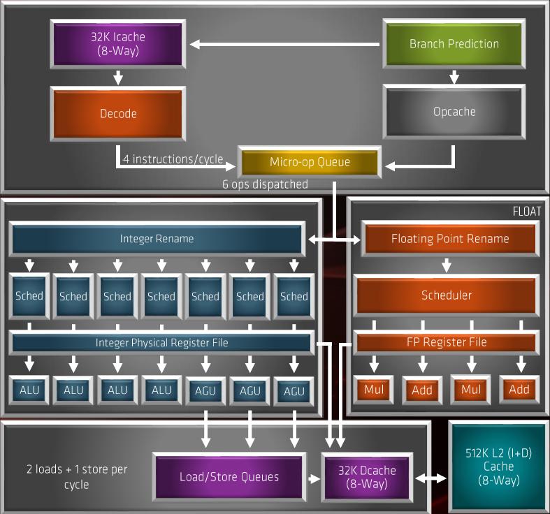 ▲ Zen 2 微架構較高層次的功能方塊圖。