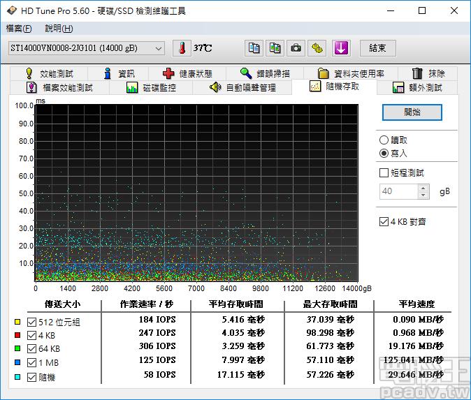 受惠於寫入快取機制,小區塊寫入表現可達 300IOPS 以上(64KB)