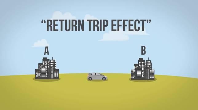 Kalau kalian pernah ngerasa perjalanan pulang terasa lebih cepat, ya selamat berarti kalian merasakan return trip effect! Tapi tunggu dulu.. Itu sama kaya halusinasi? Atau gimana ya?