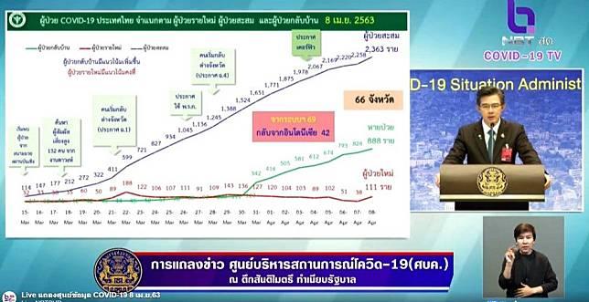 ไทยพบยอดผู้ติดเชื้อทะลุร้อย อยู่ที่ 111 คน เสียชีวิตเพิ่ม 3 คน ผู้ป่วยสะสม 2,369 คน