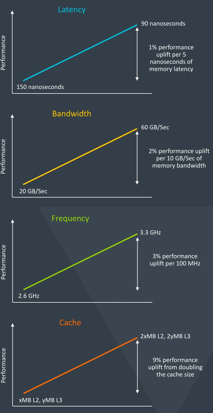 從處理器的延遲、時脈、頻寬、快取等多方下手,就是為了要提升整體效能輸出。