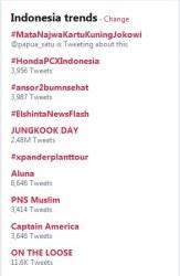 trending di Twitter