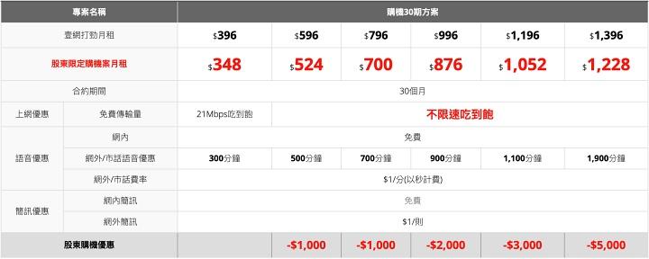 亞太電信推股東方案,鴻海關係企業股東 168 上網吃到飽、夏普家電七折起