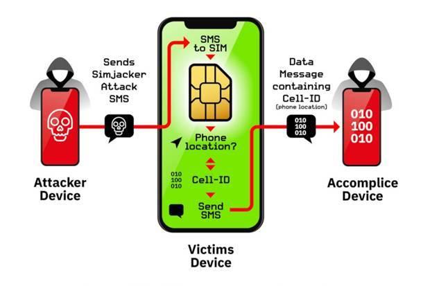 Satu Miliar Lebih Pengguna Ponsel Dimata-matai Lewat SIM Card