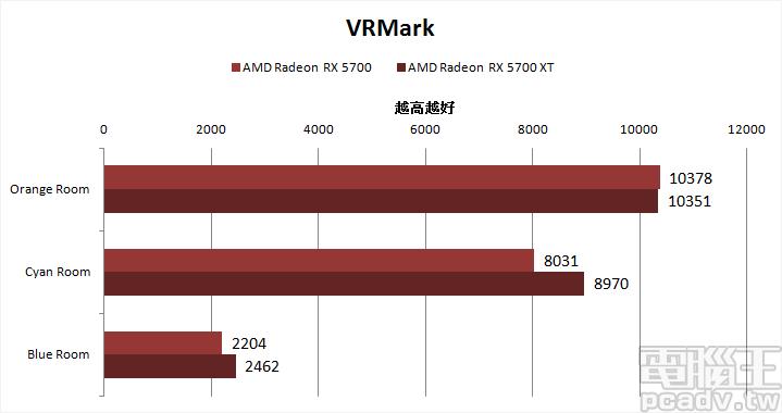 ▲ Radeon RX 5700 和 Radeon RX 5700 XT 在 VRMark 的 Cyan Room 表現分別為 175.09FPS 和 195.55FPS,Blue Room 則為 48.05FPS 和 53.67FPS,均未達建議值 109FPS。