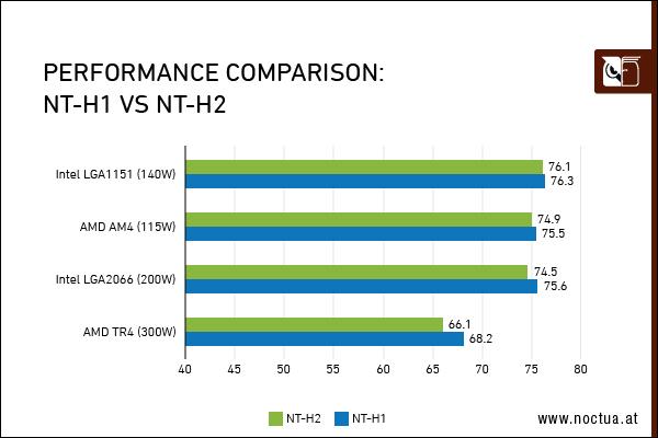 Noctua 內部測試結果,NT-H1 和 NT-H2 於處理器封裝較小的 AMD AM4 或是 Intel LGA1151 平台差異不大,但大尺寸封裝 AMD TR4 就有較為明顯的差異,降溫達 2℃ 以上