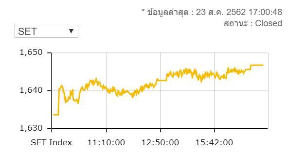 หุ้นไทยปิดพุ่ง 13.12 จุดมูลค่าซื้อขาย 5.1 หมื่นล้านบาท