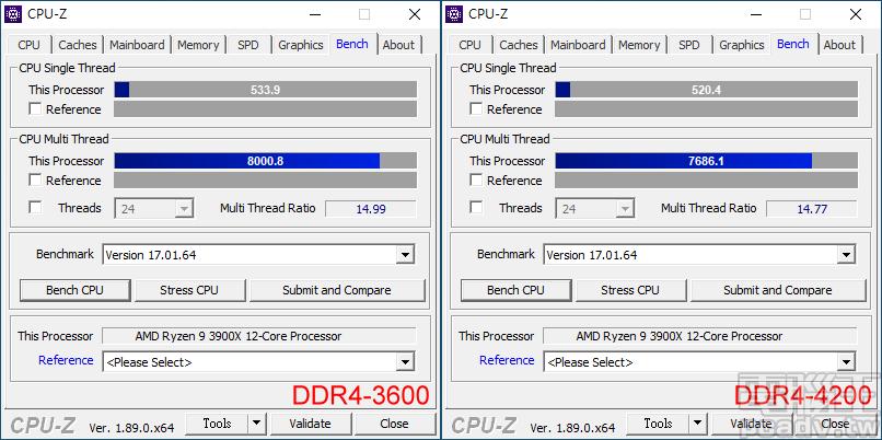 ▲ Ryzen 9 3900X 的 CPU-Z 測試項目,DDR4-3600 表現比 DDR4-4200 來得好。
