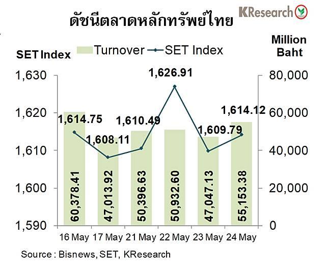 หุ้นไทยผันผวน! คาดสัปดาห์หน้าแกว่งในกรอบ 1,580 – 1,635 จุด