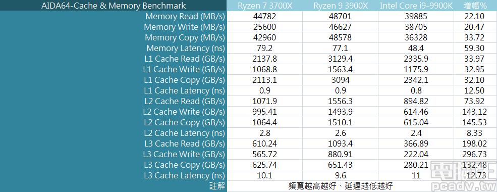 ▲ L1、L2、L3 快取頻寬和記憶體頻寬,多由 Ryzen 7 3700X、Ryzen 9 3900X 取得上風,但記憶體存取延遲依舊是 Intel 單晶片架構和 ring bus 較為有利。